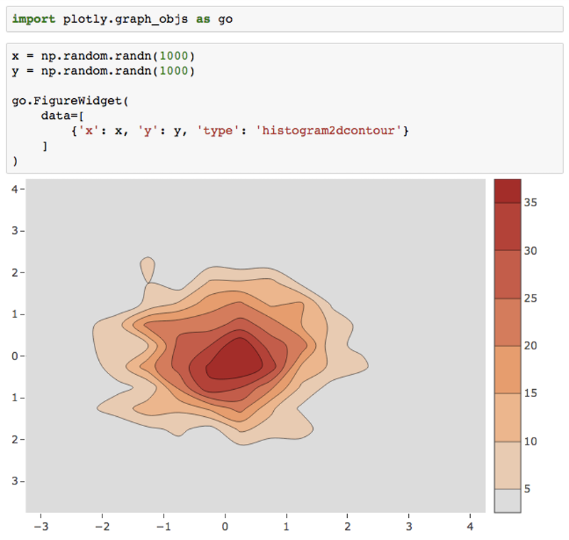Introducing plotly py 3 0 - Crowdcast