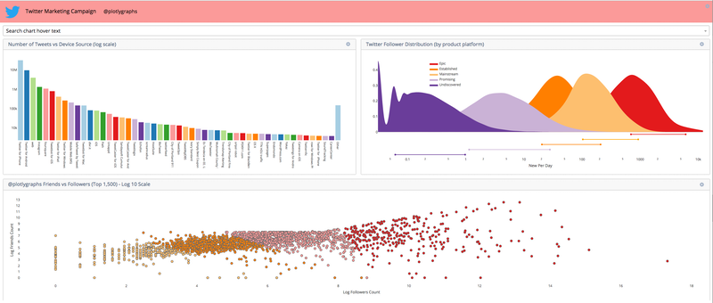 Using Plotly and R to Create and Update Online Dashboards